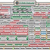 "US-DEBT-CLOCK: Το ""ρολόι χρέους"" του αμερικανικού Υπουργείου Οικονομικών"