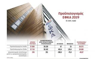 «Τρύπα» 293,7 εκατ. ευρώ στο υπερταμείο του ΕΦΚΑ