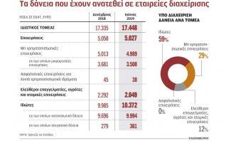 Κόκκινα δάνεια 17,5 δισ. έχουν μεταβιβαστεί σε ξένα funds