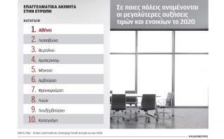 Με τη μεγαλύτερη αύξηση τιμών στα επαγγελματικά ακίνητα η Αθήνα