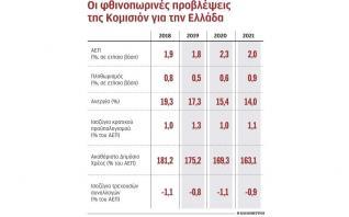 Ανάπτυξη με χαμηλές ταχύτητες «βλέπει» η Ε.Ε.