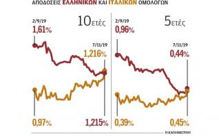 Νίκη - ορόσημο των ελληνικών ομολόγων έναντι των ιταλικών