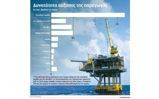 Η παρέμβαση από το Ριάντ έριξε τις τιμές του πετρελαίου