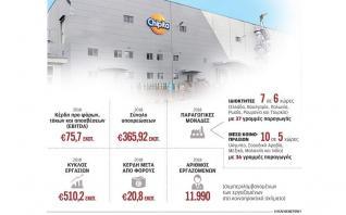 Εργοστάσιο κρουασάν στις ΗΠΑ σχεδιάζει να κατασκευάσει η Chipita