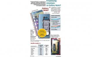 Η επόμενη ημέρα για τη Samsung μετά τη «φωτιά» που έβαλε το Note7