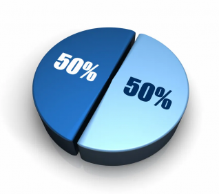 Η επόμενη συνεδρίαση έχει 50% πιθανότητες να είναι ανοδική και 50% να είναι πτωτική!