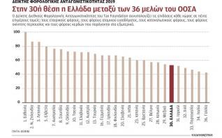 Μη ανταγωνιστική η Ελλάδα λόγω της υπερφορολόγησης